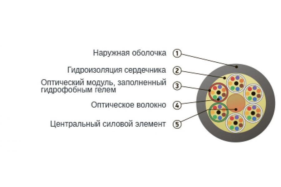 Кабель оптический ОК-М