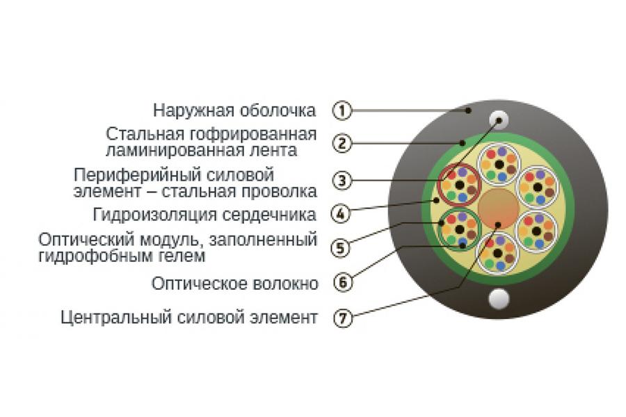 Кабель оптический ОКСЛ-М2П-А8-2.7 2