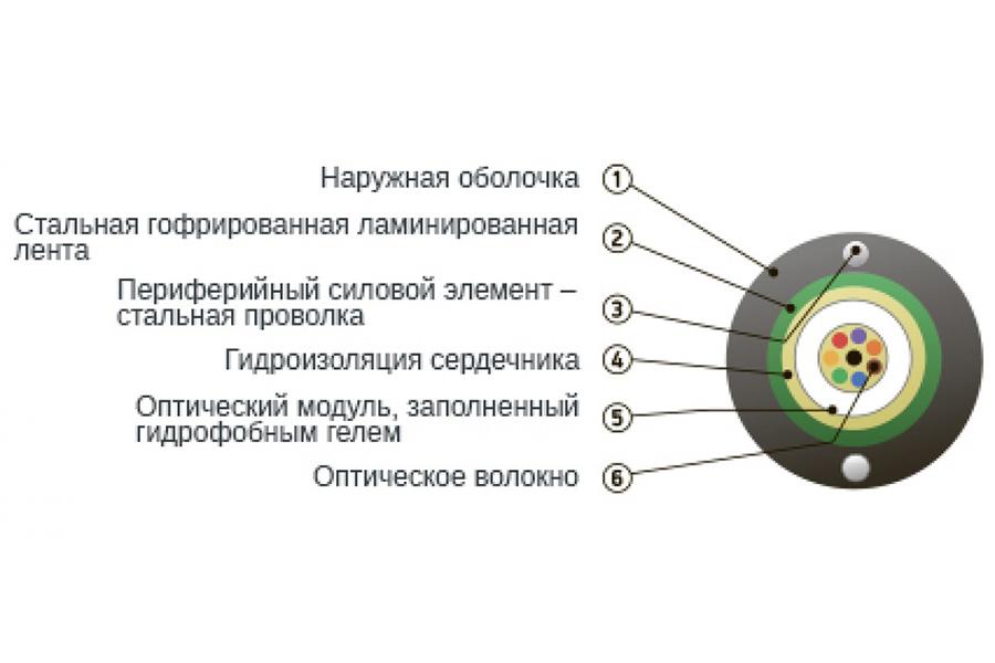 Кабель оптический ОКСЛ-Т